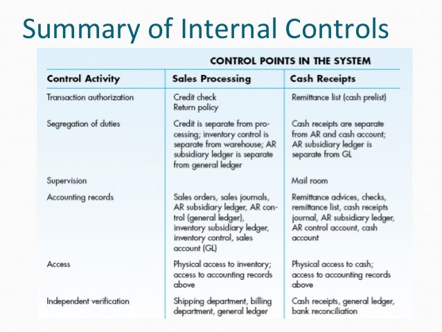 how to document internal controls and processes
