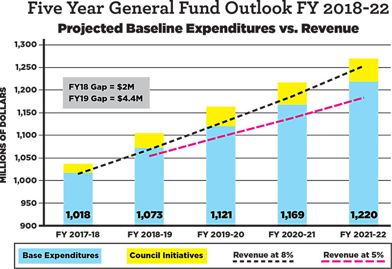fy 2017 income limits documentation system