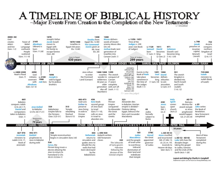 is the bible considered a historical document