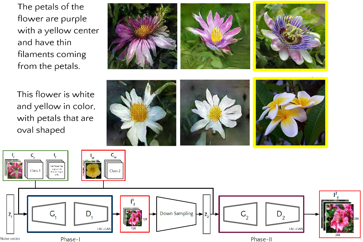 neural networks for document classification