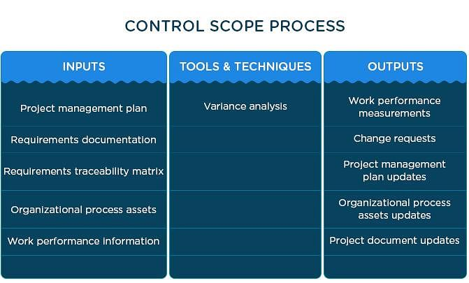 why is document management important in project management